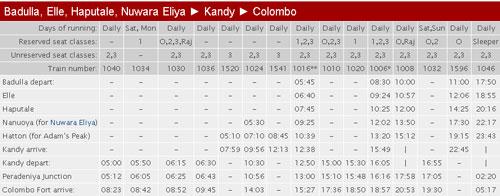 Zugfahrplan Sri Lanka Hochland Ella